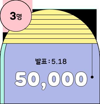 3명 / 발표 : 5.18 50,000